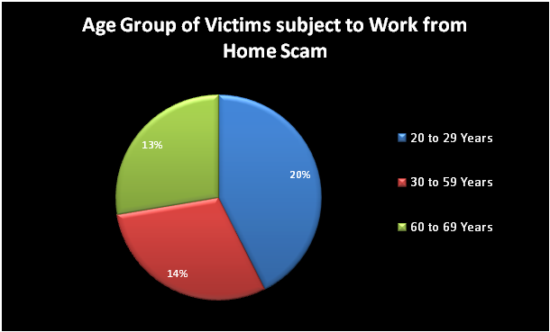 Agegroup victims from home scam