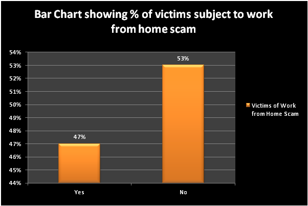Bar chart showing victims from home scam