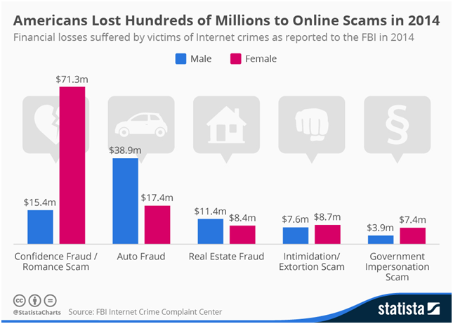 Americans lost Hundreds of millions to online scam