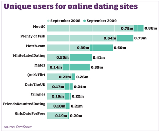 Number Of Users On Online Dating Sites