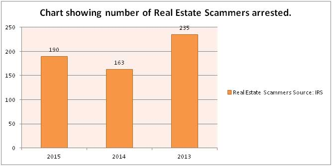 Real Estate Scammers arrested from the year 2013 to 2015