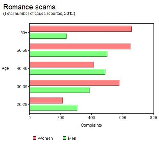 online dating scams facts