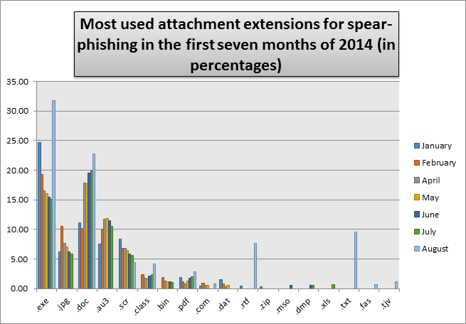 Spear phishing attachment extensions
